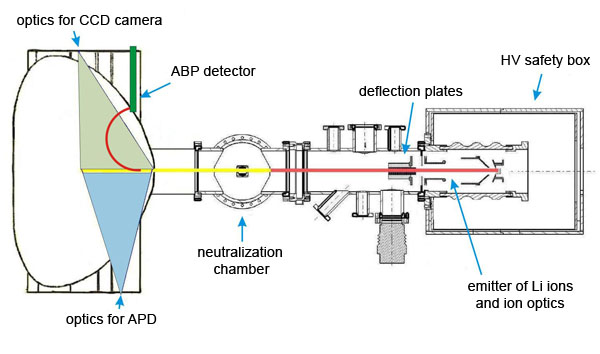Set-up of the diagnostic beam and beam diagnostics (BES and ABP)
