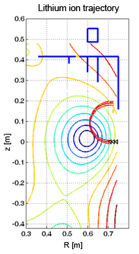 Trajectory of lithium ions in the COMPASS magnetic field, energy of the beam 100 keV, place of ionization r = 0.71m